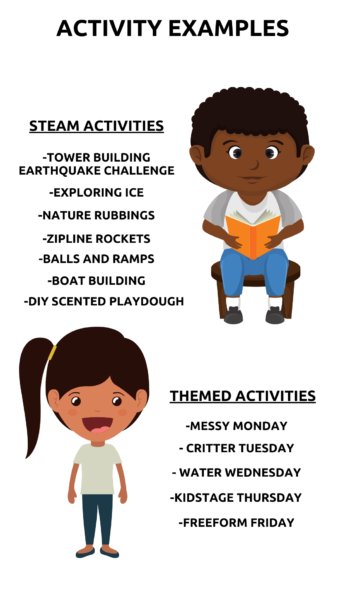 Activity Examples. Steam Activities. Tower building earthquake challenge. Exploring ice. Nature rubbings. Zipline rockets. Balls and ramps. Boat building. d i y scented palydough. Themed Activities. Messy Monday. Critter Tuesday. Water Wednesday. Kid stage thursday. Free form friday.